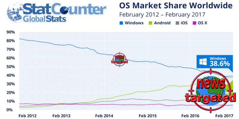 Android inches closer to passing...