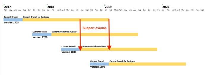 22-months-support-windows-10-100723300-large.jpg