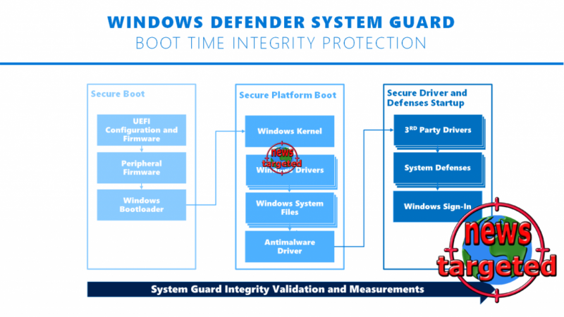 How Windows Defender System Guard...