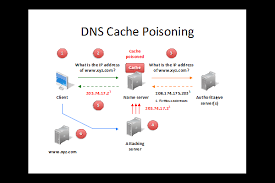 Cache poisoning attacks.png