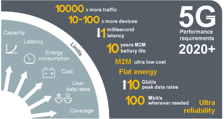 5G networks are going to be new...