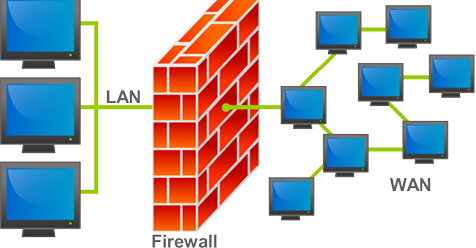 What is a Firewall? What does it do?