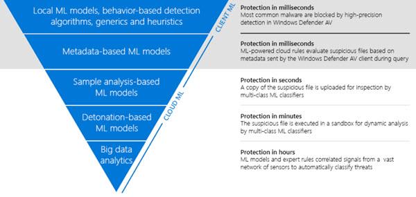 Microsoft-Windows-Defender-AV-Artificial-Intelligence.jpg