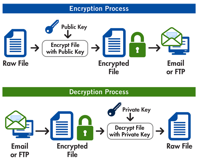 How-Does-Pretty-Good-Privacy-or-PGP-Work.png
